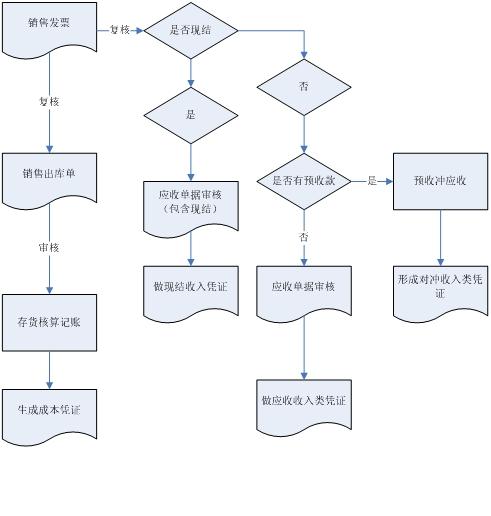 u8销售流程图图片
